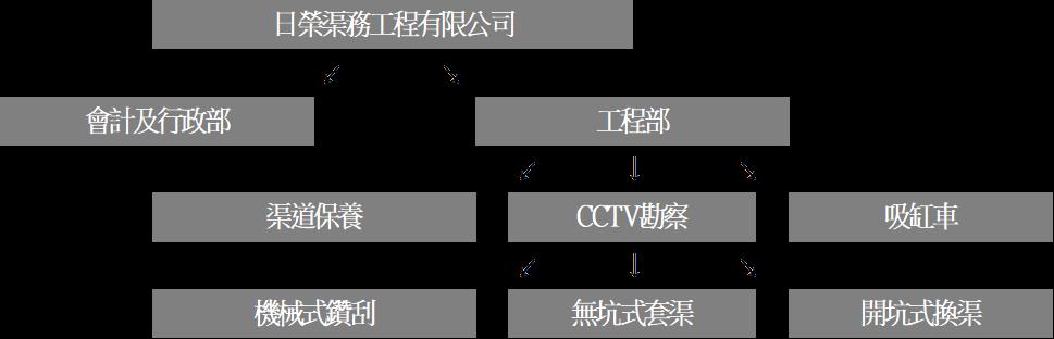 日榮渠務公司架構